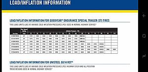 Click image for larger version.  Name:Goodyear Endurance Inflation Chart.jpg Views:132 Size:52.4 KB ID:33640
